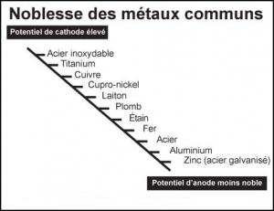 echelle-noblesse-metaux-corrosion-galvanique